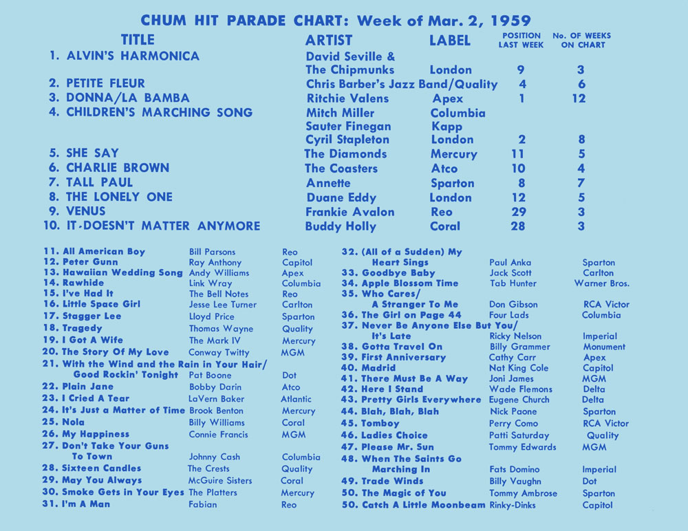List of CHUM number-one singles of 1959